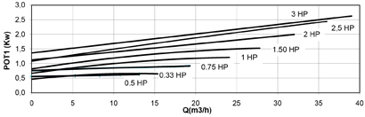 Curva potenza assorbita monofase